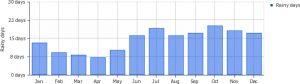 average-monthly-rainy-days-coron-busuanga