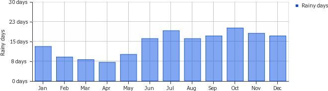 Average monthly rainy days coron busuanga