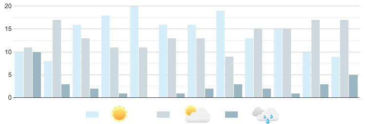 sunny_cloudy_days_bohol_panglao