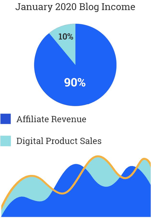 January 2020 blog income report