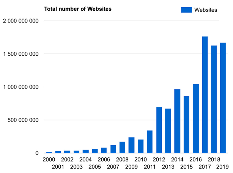 Blogs stats 2020 - How Many Blogs in 2020?